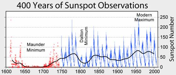 Fichier:Sunspot Numbers.png